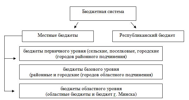 struktura GB RB